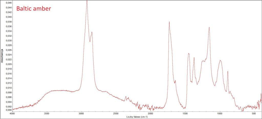 FTIR-ATR spectra of natural Baltic amber.